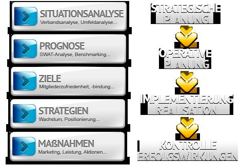 Überblick unserer ganzheitlichen Strategieberatung
